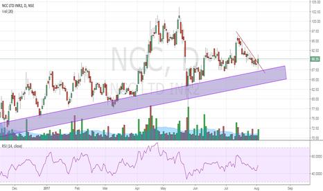 NCC: NCC Trendline Breakout