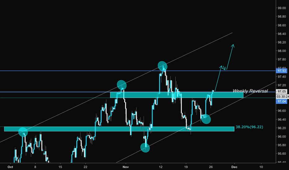 DXY: DXY Analysis for the week ahead