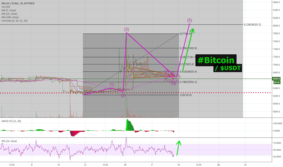 BTCUSD: #Bitcoin /$USD could see a HUGE WAVE 5 coming VERY SOON! (LONG)