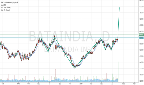 BATAINDIA: Head and shoulder breakout in Bata india buy