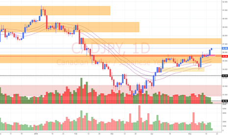CADJPY: View on CAD/JPY (17/5/18)