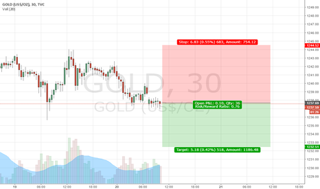GOLD: Gold Forcast 2017.07.20