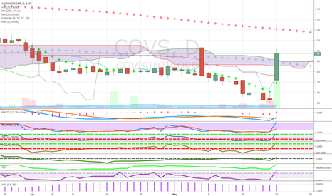 COVS: above cloud 50 ma good money flow and volume