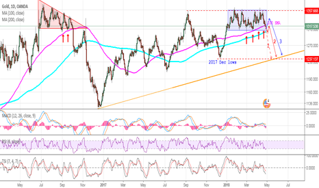 XAUUSD: GOLD - Silence of the bulls