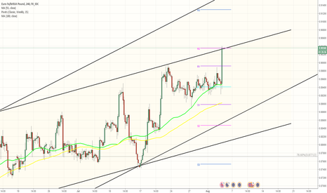 EURGBP: EUR/GBP 4H Chart: Channel Up - Bank of England jump