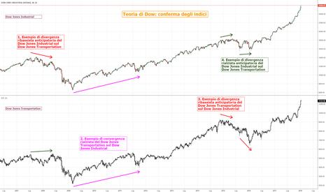 DJI: 7. Didattica: teoria di Dow e conferma degli indici