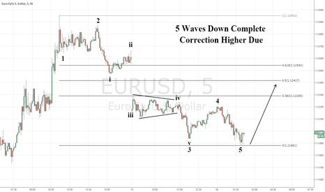 EURUSD: 5 waves down, Need 3 waves up