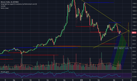 BTCUSD: Btc next lvl test sign drop in 1 week ....