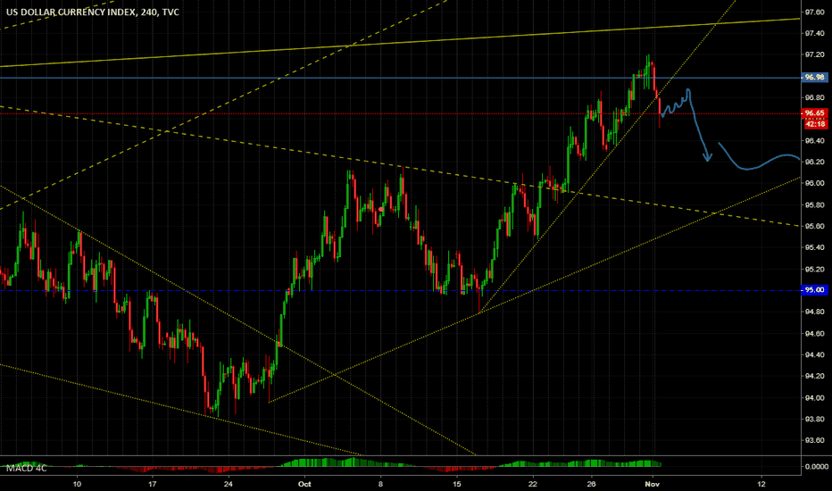 DXY: DXY Short term to midterm down trend