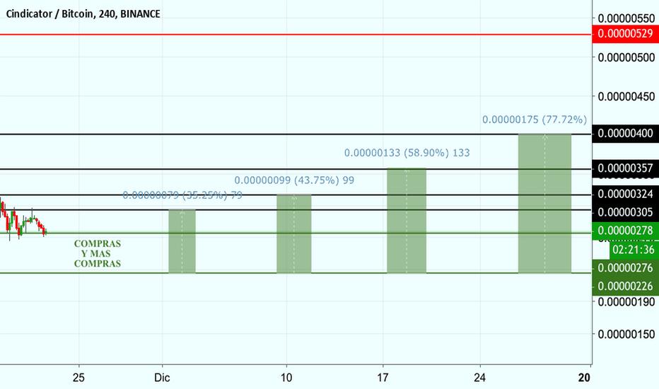 CNDBTC: CNDBTC VAMOS!! 35% A 135% DE PROFIT