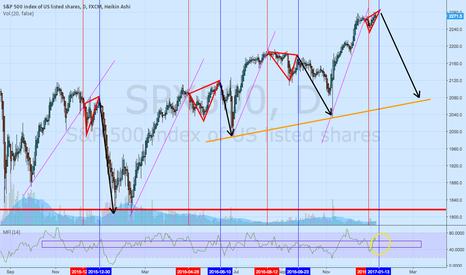 SPX500: spx500 my predictor is broken