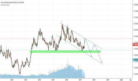 EURAUD: Short EURAUD. Downtrend channel