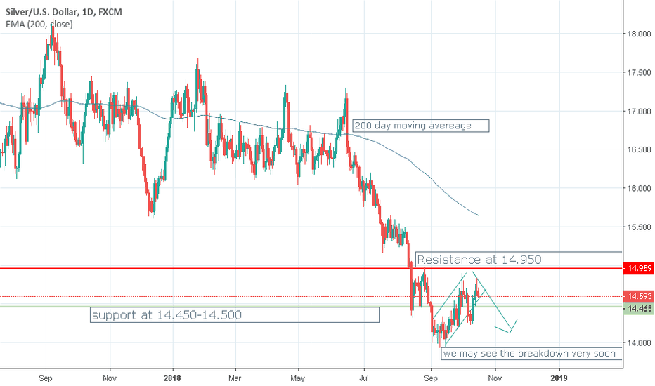 XAGUSD: Wednesday, October 17, Gold and Silver