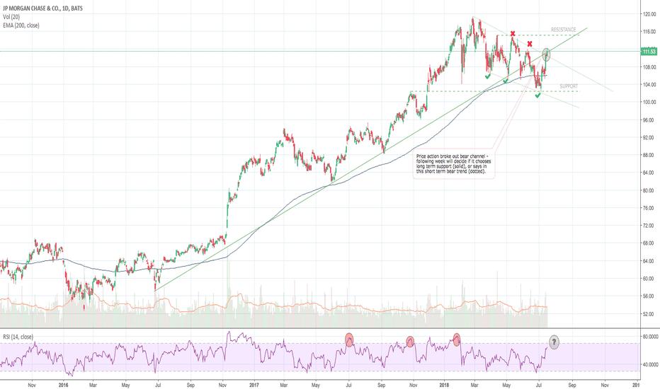 JPM: JPM - Challenges Ahead