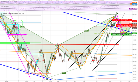 DXY: At least this correction will arrive the pink line