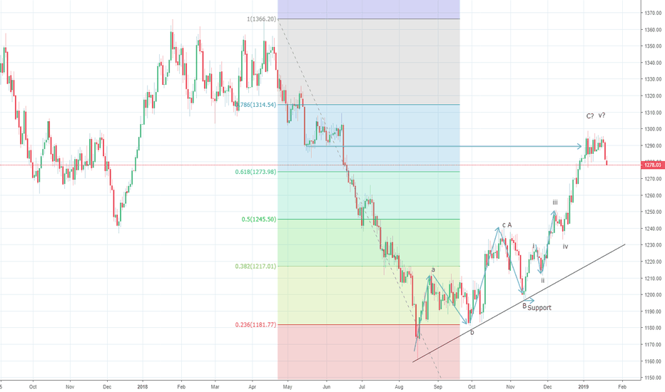 XAUUSD: Gold drifting sideways before last upswing towards $1310/20