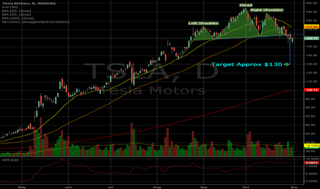 TSLA: TSLA Head and Shoulders in Play