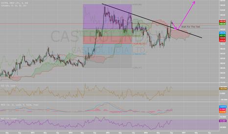 CASTROLIND: Castrol weekly Chart