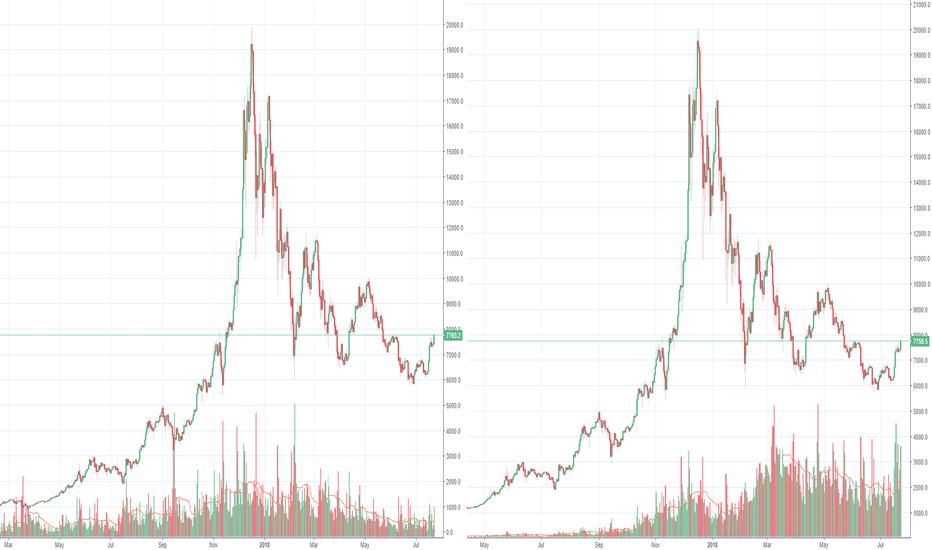 BTCUSD: What our Bitcoin market has become, a futures market