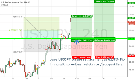 USDJPY: USDJPY 4H - Long at 61,8% Fib retracement