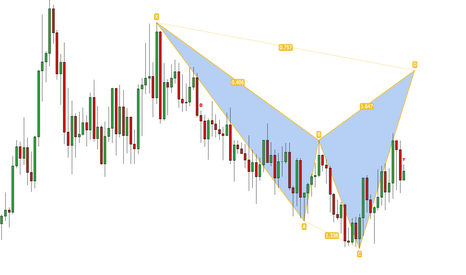 EURJPY: EURJPY: potential BEARISH CYPHER on M15!