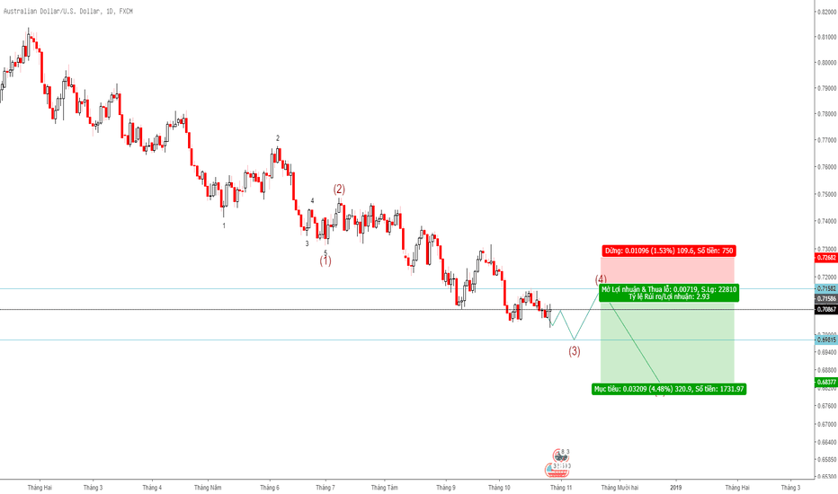 AUDUSD: [Daily] AUD/USD downtrend