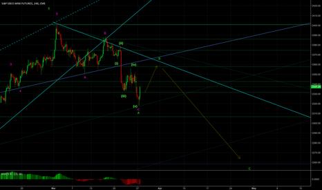ES1!: Minor correction upwards in longer term consolidation