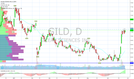 GILD: Will close 2nd Q with positive YTD gain.