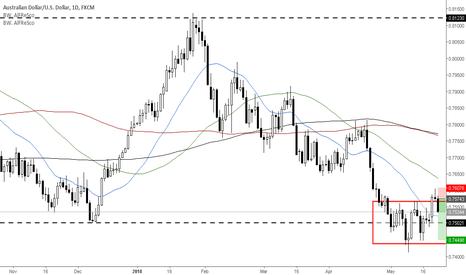 AUDUSD: Range false break out