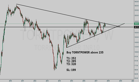 TORNTPOWER: TORNTPOWER BUY setup - Multiyear Breakout