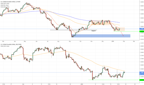 USDCAD: USDCAD PRICE ACTION ANALYSIS