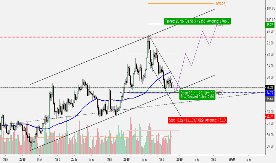 CT1!: Mid-Long term Buy