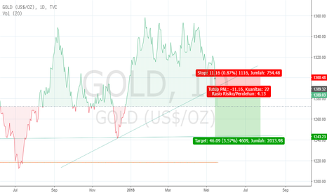 GOLD: Analisa Gold 18 Mei 2018