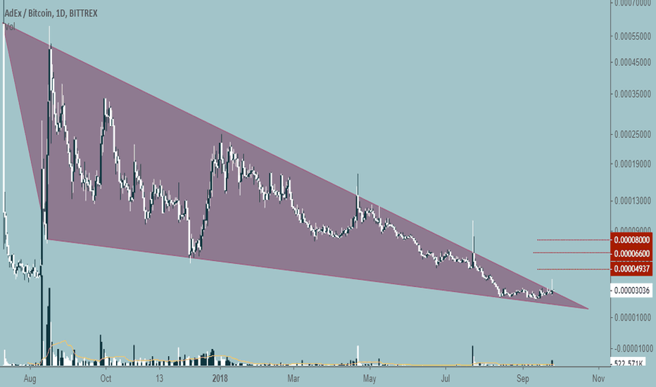 ADXBTC: ADX buy opportunity