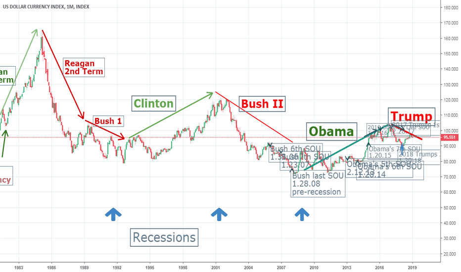 DXY: KB's DXY President Chart