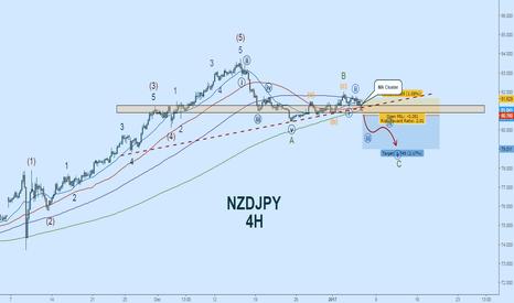 NZDJPY: NZDJPY Short:  EW Count + Potential Zig-Zag Breakout
