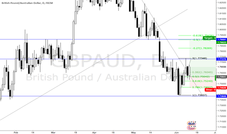 GBPAUD: GA broke the decending trend line is rejected nicely from ..50