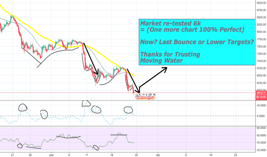 BTCUSD: #BTC tested 6k =100% Perfect= Last Bounce or Support Breakout?