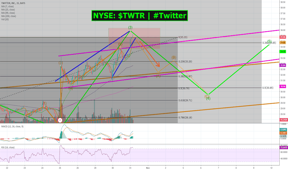TWTR: How to short NYSE: $TWTR | #Twitter! Step by step instructions!