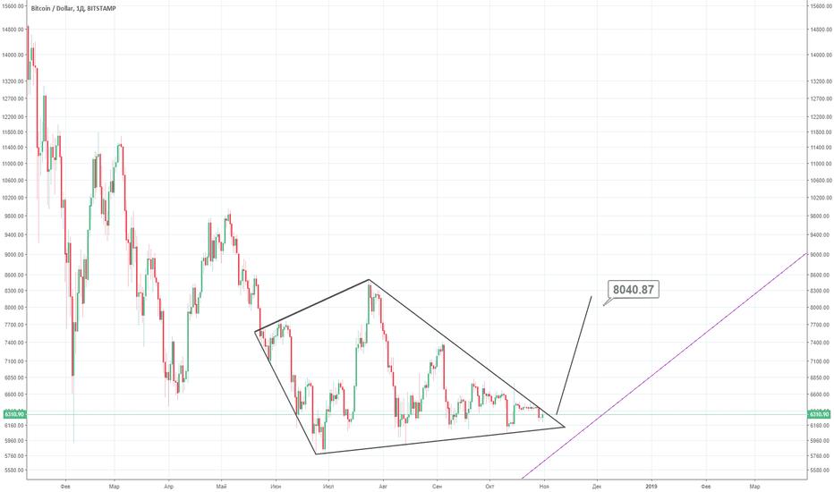 BTCUSD: BTC-USD выход из фигуры