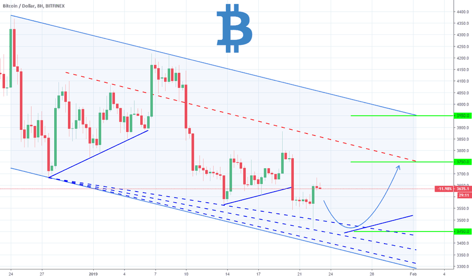 BTCUSD: BTCUSD: Short term trading plan.
