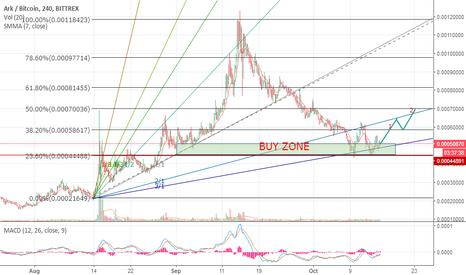 ARKBTC: First Chart
