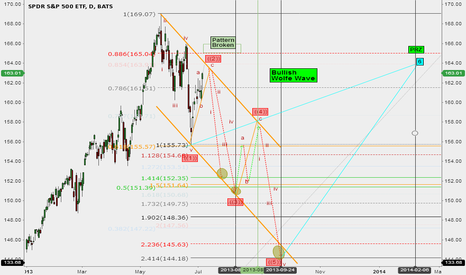SPY: Wolfe Wave Pattern with Higher Oil, Higher U.S. Interest Rates