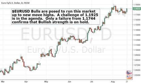 EURUSD: $EURUSD ready to challenge the highs.