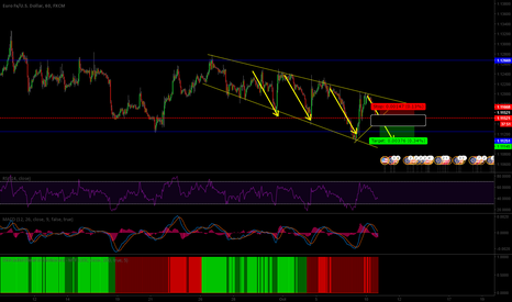 EURUSD: #EURUSD - SHORTING LIKE THERE IS NO TOMORROW