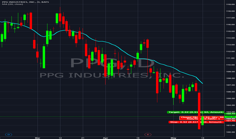 PPG: PPG Industries INC. | $PPG | BUY