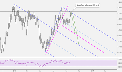 AUDCAD: AUDCAD: Price At Sell Zone
