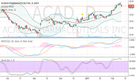 ACAD: Overbought and crawling