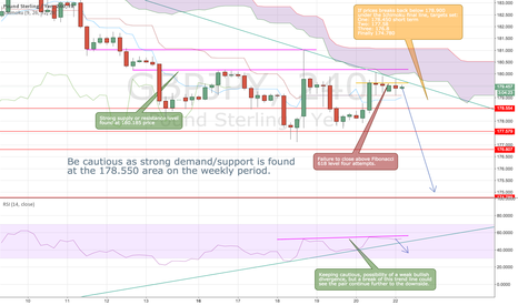 GBPJPY: GBPJPY Breaks A Five Year Support Level
