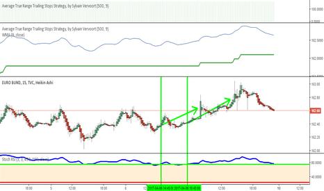 EUBUND: euro bund, signal clair d'achat